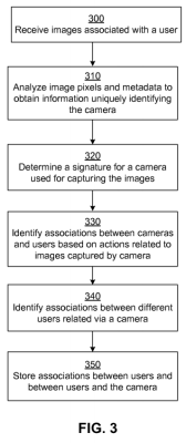 Sketch from Facebook's camera association patent filing that shows how a social networking system would use this data to associate with users.