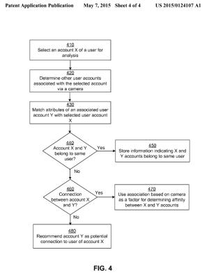 FIG. 4 is a flowchart of a process for utilizing associations based on cameras between users of a social networking system for performing actions in the social networking system, in accordance with one embodiment of the invention.