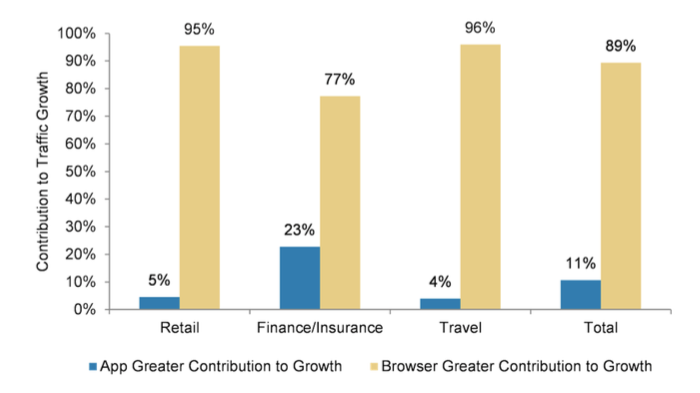 90% of the companies in travel, retail, and finance get over 50% of their visits from the mobile web