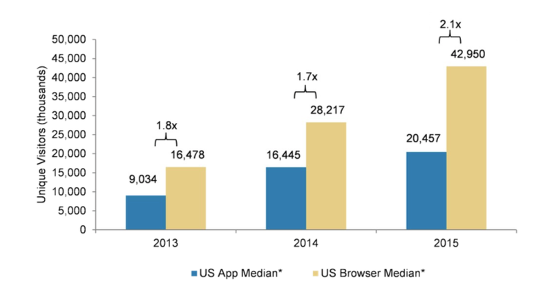 Apps versus mobile web: Web winning?