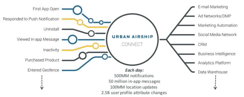 urban airship connect