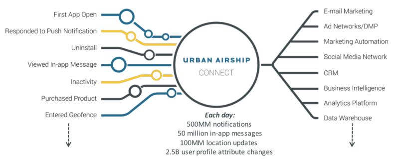 urban airship connect