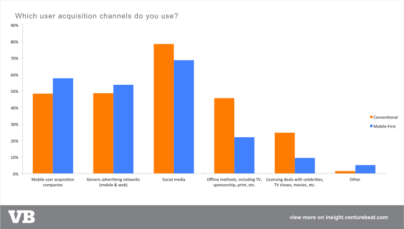 UA which user aq channels do you use-