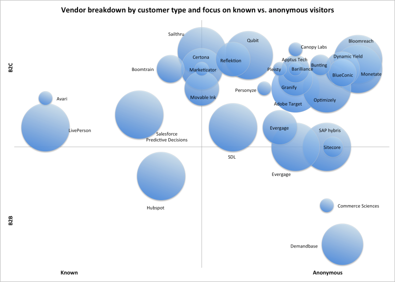 Vendor breakdown personalization