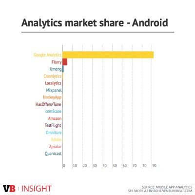 Google has massive app analytics market share on Android.