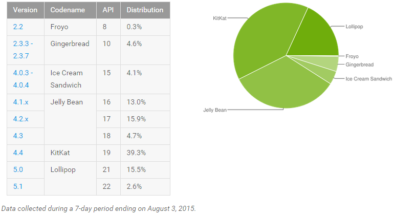 android_adoption_august_2015