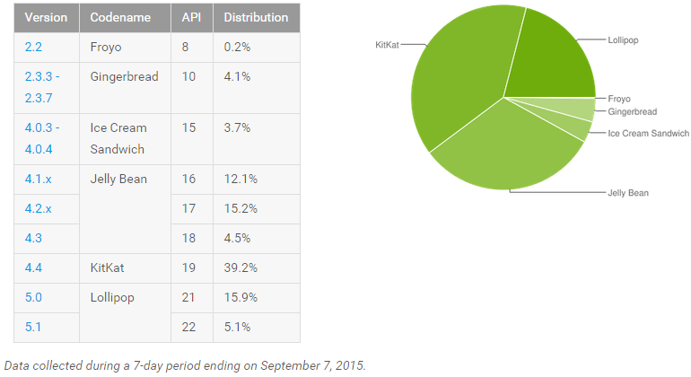 android_adoption_september_2015