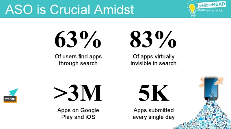 These numbers show why app store optimization is critical.
