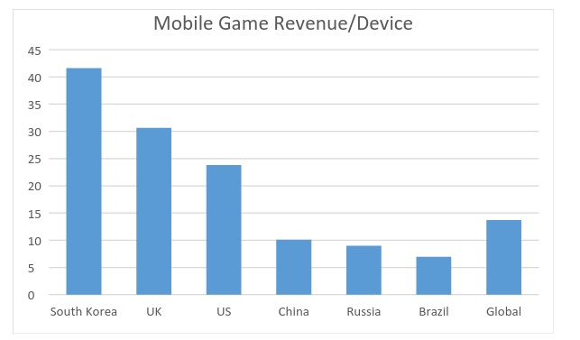 Global mobile games market
