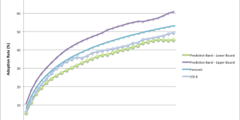 iOS 9 projected for slower adoption than iOS 8 in first week