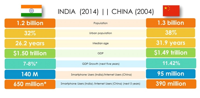 India's growth compared to China's.