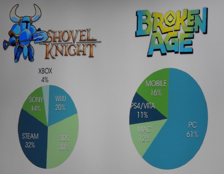 The percentage spread for two indie games on various platforms, by revenue.