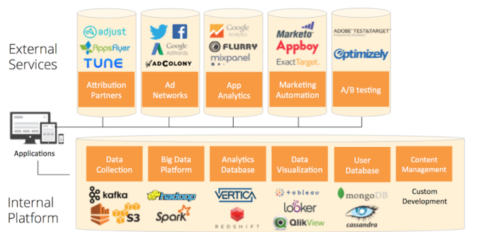 marketing data landscape mobile