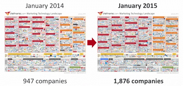 new marketing landscape