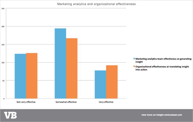 analytics effectiveness