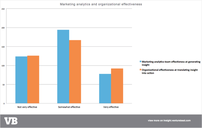 analytics effectiveness
