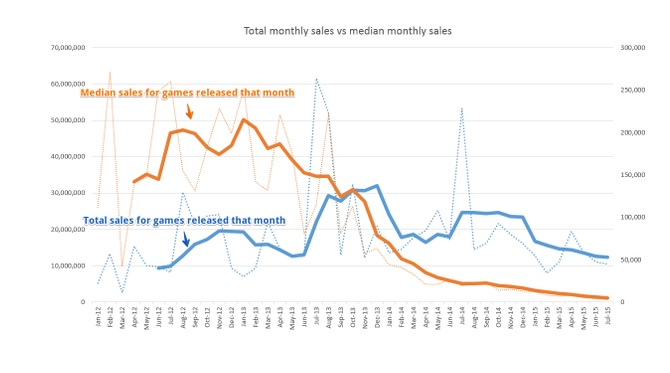 Steam Spy data on median game sales on Steam and the total number released.