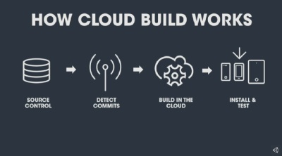 Unity's Cloud Build is coming to PC, Mac, and Linux
