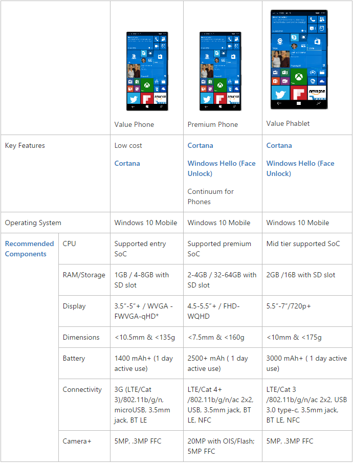 windows_10_smartphones