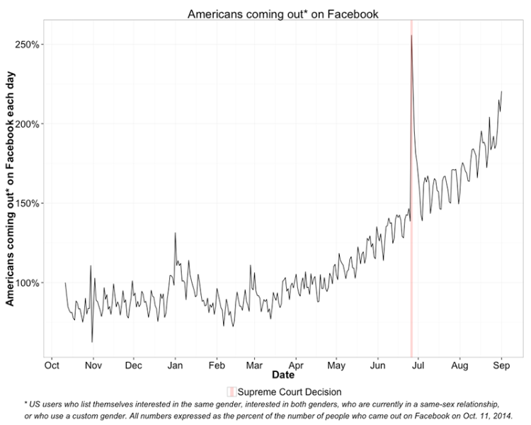 Americans coming out on Facebook