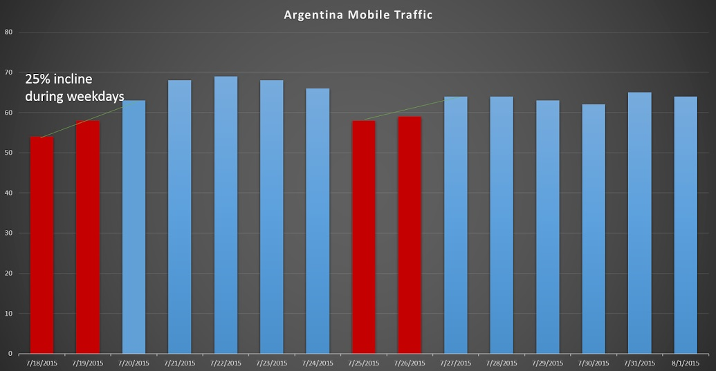 Argentina mobile traffic