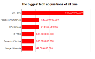 Biggest tech acquisitions