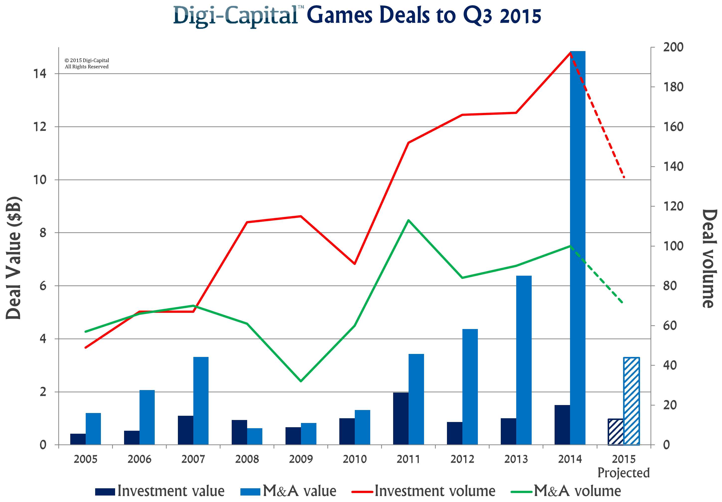 Digi-Capital Games Deals to Q3 2015