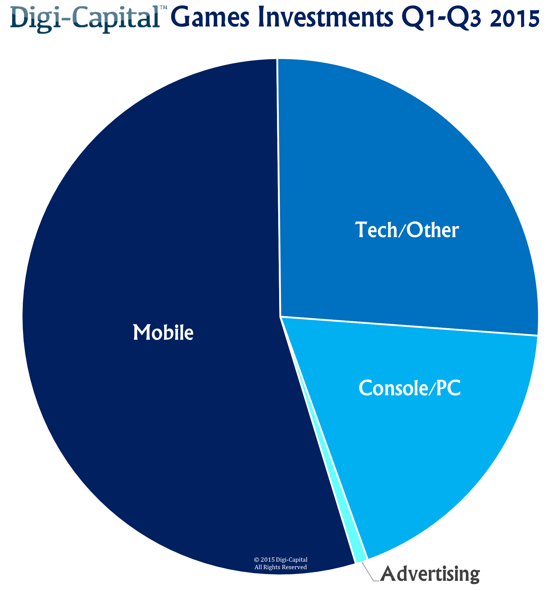 Digi-Capital Games Investments to Q3 2015