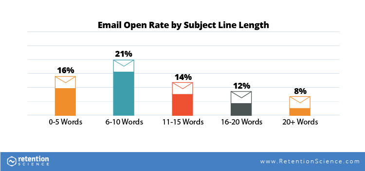 Email-Open-Rate-by-Subject-Line-Length