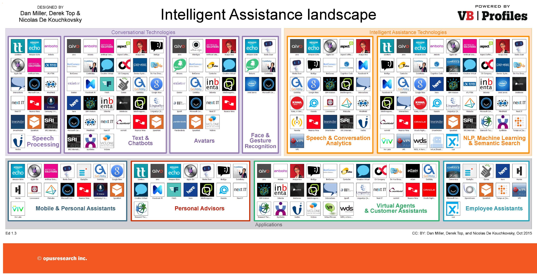 Intelligence Assistant Landscape Final