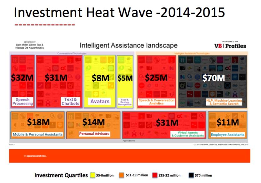 Investment Heatwave Map