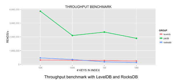 Benchmarks for LinkedIn's PalDB key-value store.