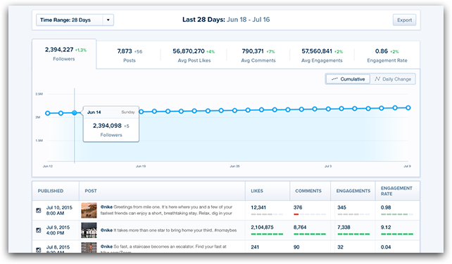 MulitLevel_Analysis in Chute Social