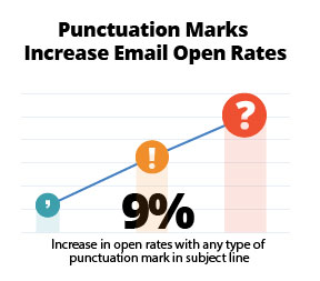 Punctuation-Marks--Increase-Email-Open-Rates