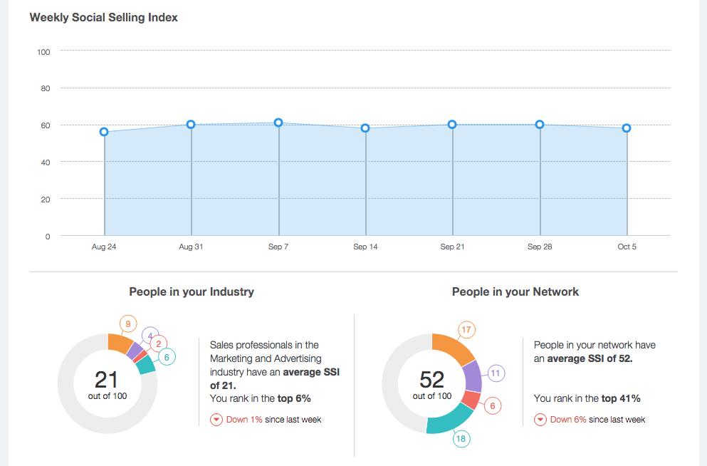 LinkedIn debuts metric to help salespeople benchmark their