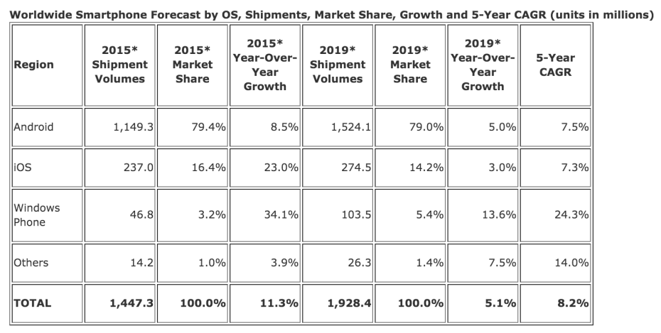 Smartphone market projections between now and 2019. Source: IDC
