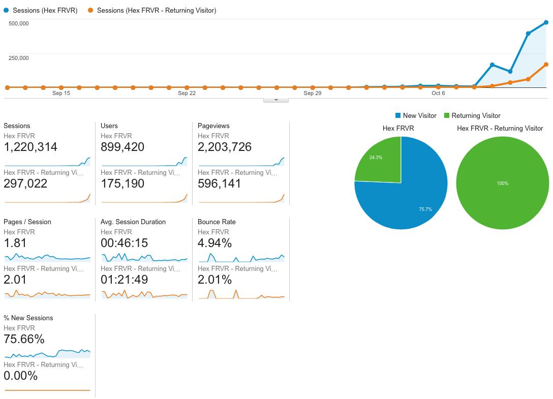 Analytics for Hex FRVR.