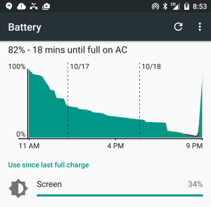 The Nexus 6P lasted through the weekend almost on a single charge.