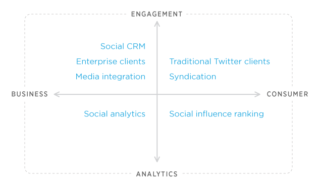 The Twitter API usage magic quadrant, unveiled in August 2012.