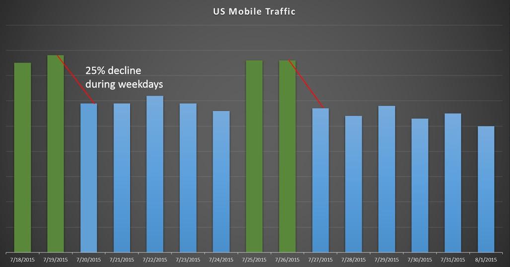 US mobile traffic