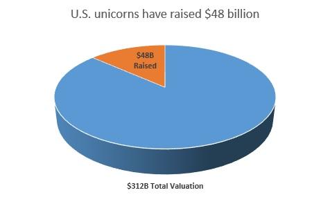 US unicorns