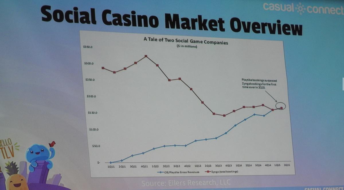 Major casino companies villagio casino