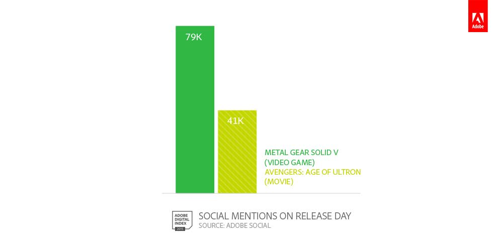 Social media cares more about games than movies.