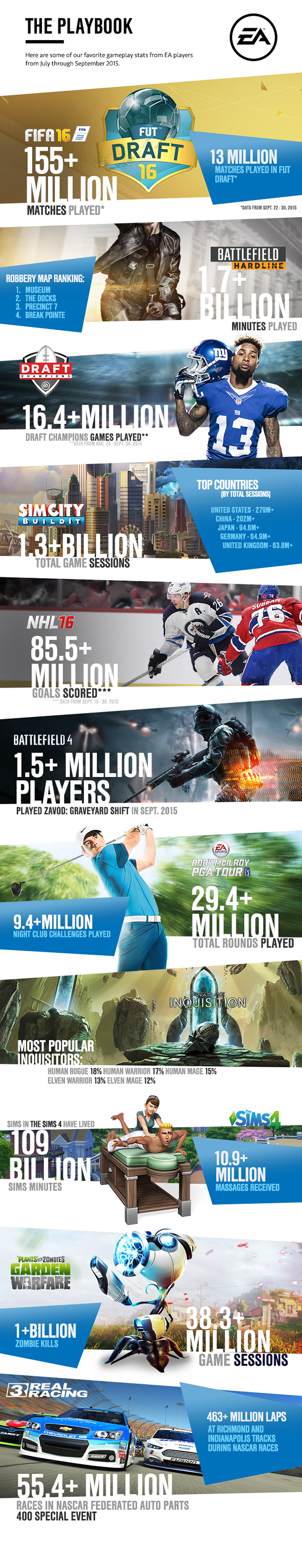 EA by the numbers