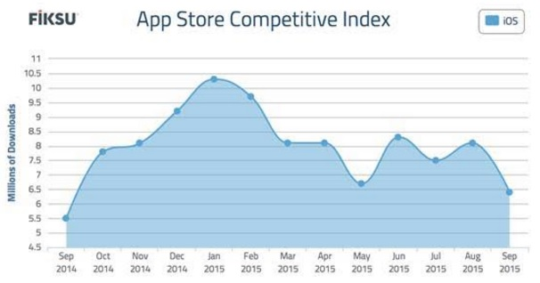 Downloads took a slight drop for the top 200 apps in September 2015.