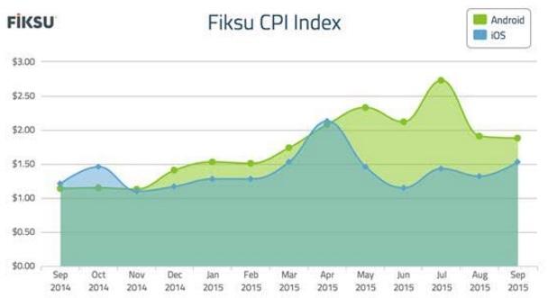 Fiksu CPI index shows rising costs.