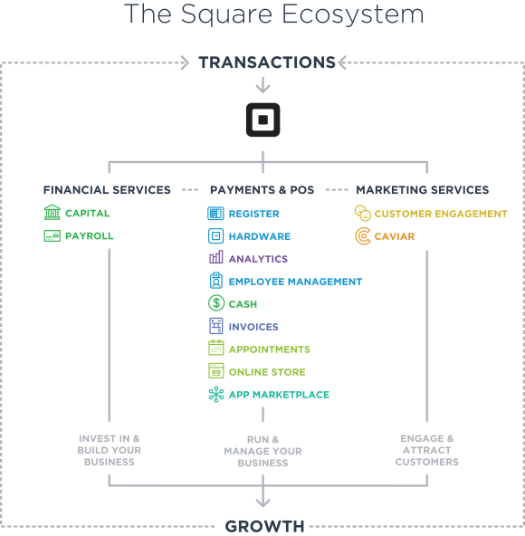 Square's success story, in two words: small businesses