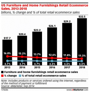 home furnishings sales