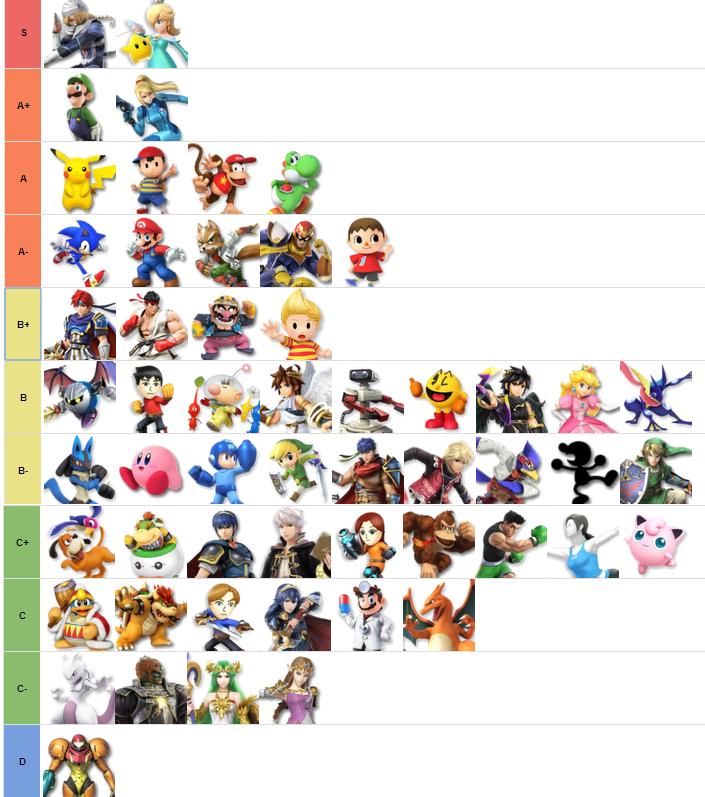Reddit's Smash Bros. 4 tier list from August 2015.