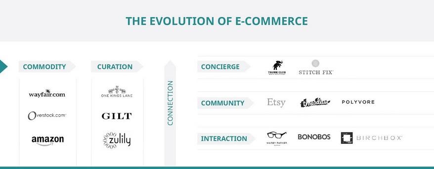 the evolution of e-commerce